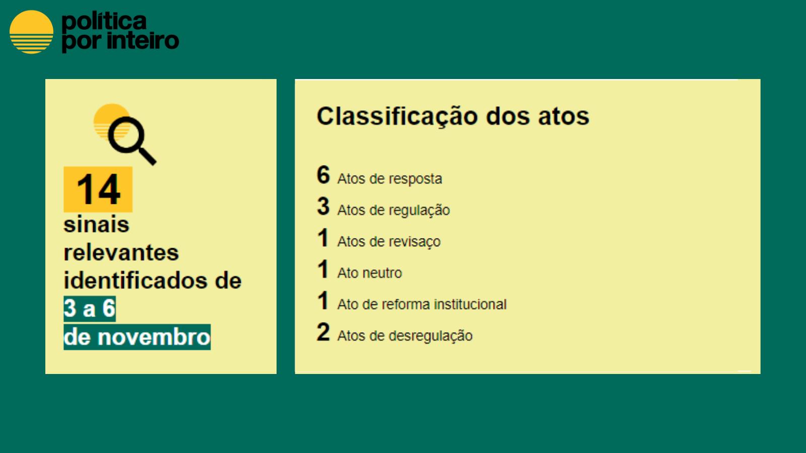 14 atos captados de 3 a 6 de novembro: Resposta (6), Regulação (3), Revisaço (1), Neutro (1), Reforma Institucional (1) e Desregulação (2)