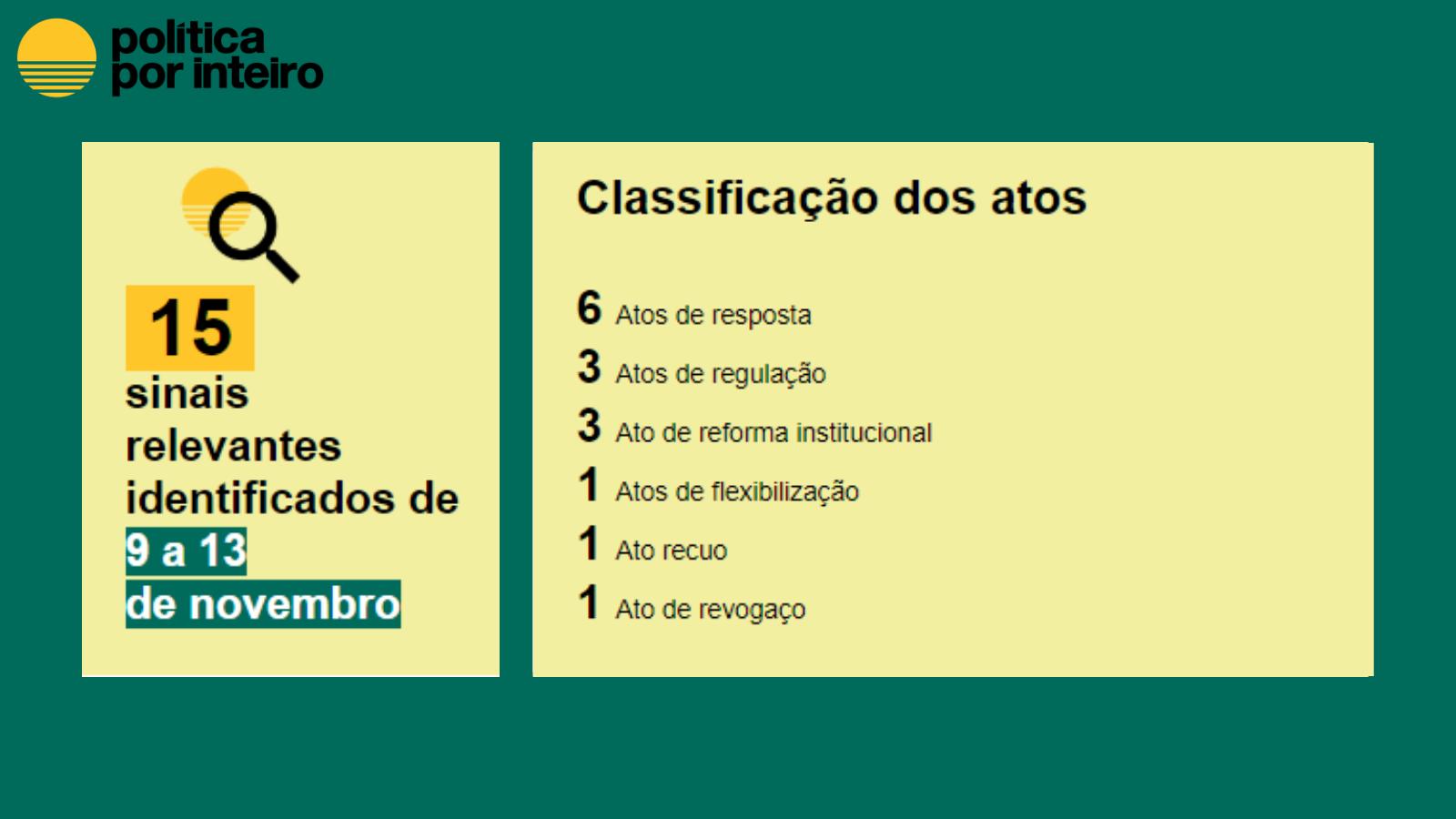 15 atos captados. Classificação dos atos : 6 Atos de resposta; 3 Atos de regulação; 3 Ato de reforma institucional; 1 Atos de flexibilização; 1 Ato recuo; 1 Ato de revogaço|