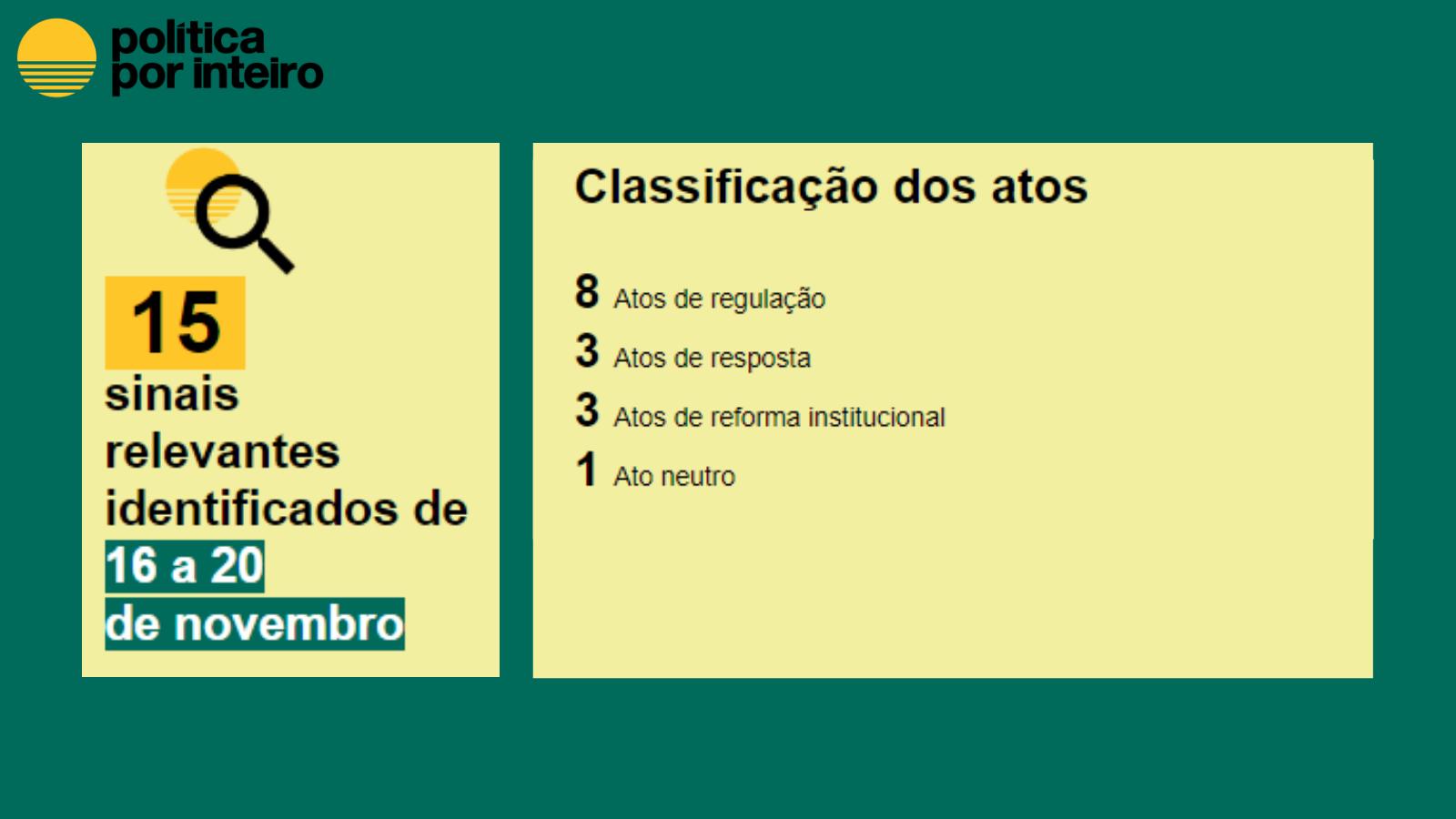 Classificação dos atos 8 Atos de regulação 3 Atos de resposta 3 Atos de reforma institucional 1 Ato neutro