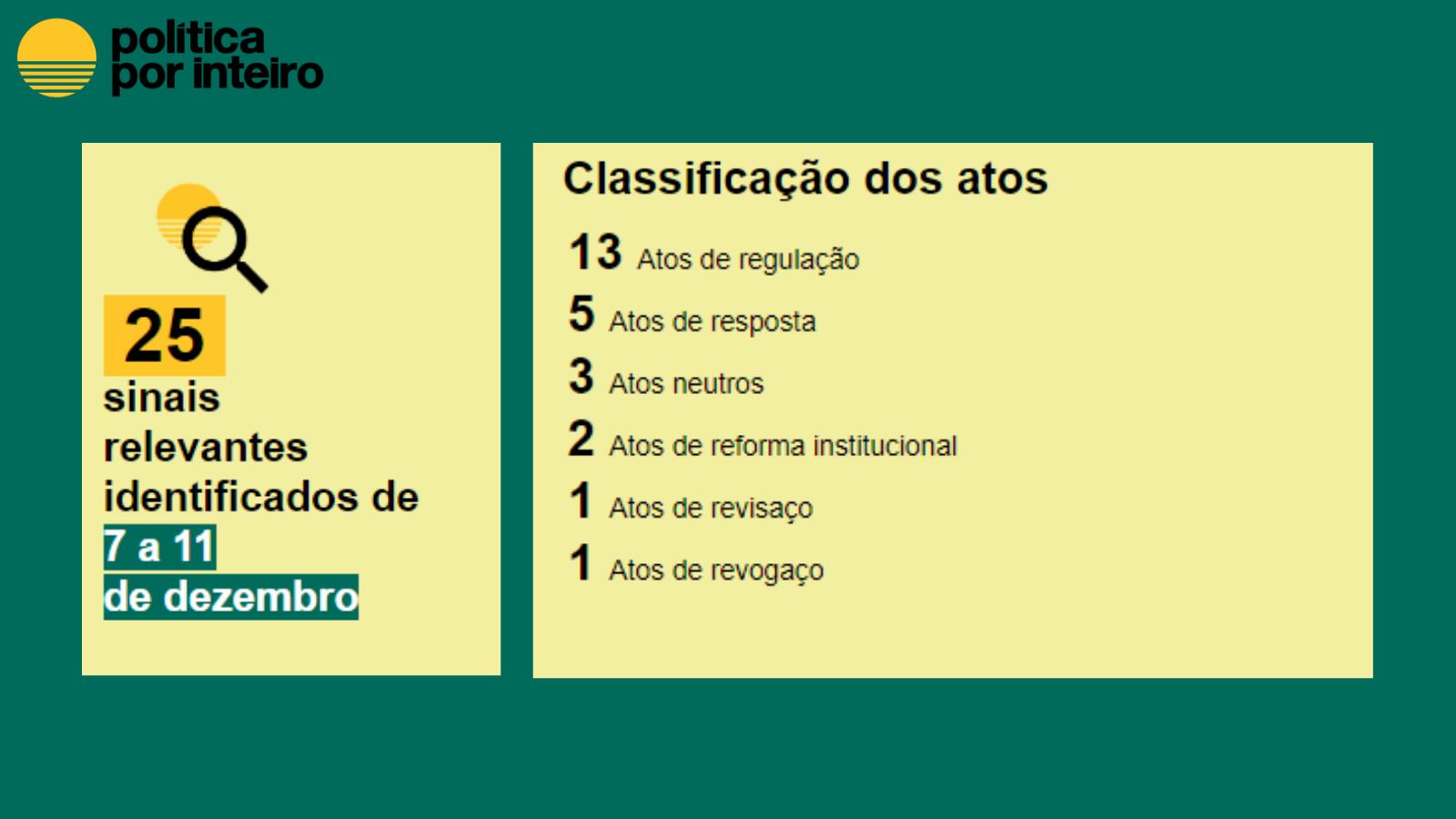 25 atos classificados de 7 a 11 de dezembro: Regulação: 13 Resposta: 5 Neutro: 3 Reformas institucionais: 2 Revisaço: 1 Revogaço: 1
