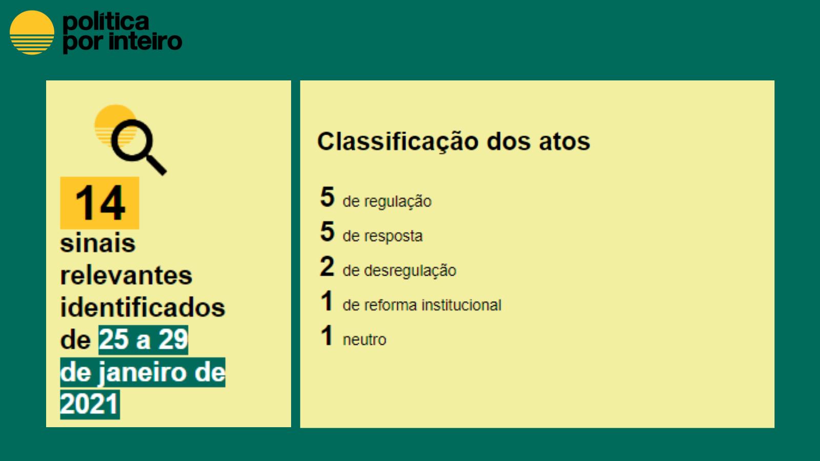 14 atos captados pelo Monitor de Atos Públicos. Classifcação dos atos