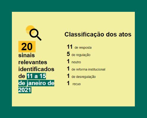 20 sinais relevantes identificados de 11 a 15 de janeiro de 2021: Classificação dos atos 11 de resposta 5 de regulação 1 neutro 1 de reforma institucional 1 de desregulação 1 recuo