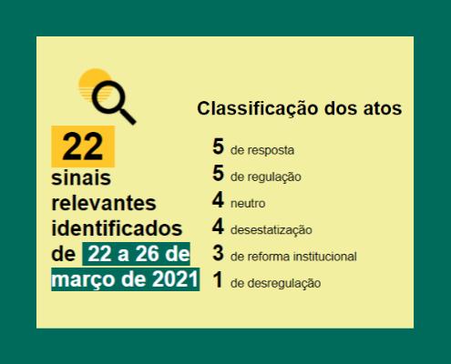 Balanço semanal em números, de 22 a 27 de março: 22 atos captados: 5 de resposta 5 de regulação 4 neutro 4 desestatização 3 de reforma institucional 1 de desregulação