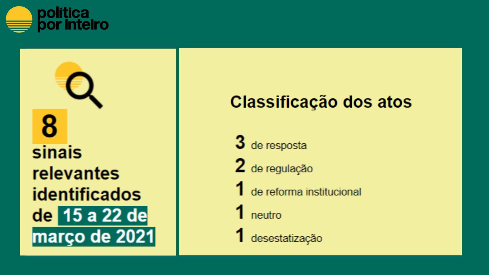 Balanço semanal em números, de 15 de a 22 de março - Classificação Resposta: 3 Regulação: 2 Reforma Institucional: 1 Neutro: 1 Desestatização: 1
