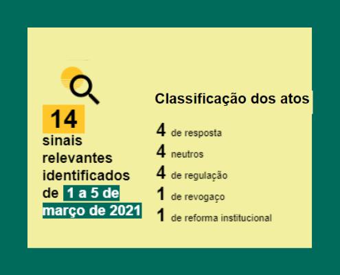 Boletim de atos semanais de 1 a 5 de março de 2021: Resposta: 4 Neutro:4 Regulação: 4 Revogaço: 1 Reforma Institucional: 1