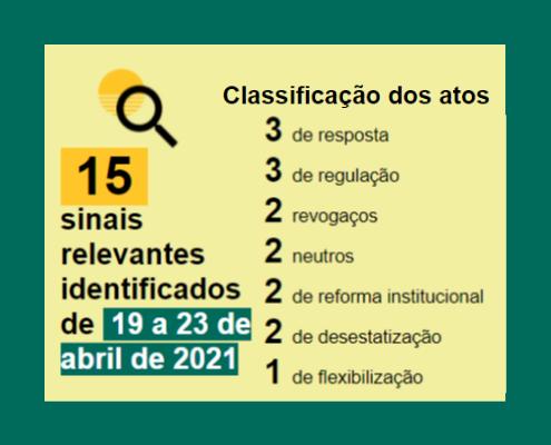 Balanço semanal, de 19 a 23 de abril: Classificação dos atos 3 de resposta 3 de regulação 2 revogaços 2 neutros 2 de reforma institucional 2 de desestatização 1 de flexibilização