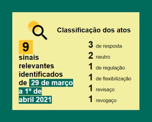 Balanço semanal em números, de 29 de março a 1 de abril: Resposta: 3 Neutro: 2 Regulação: 1 Flexibilização: 1 Revisaço: 1 Revogaço: 1