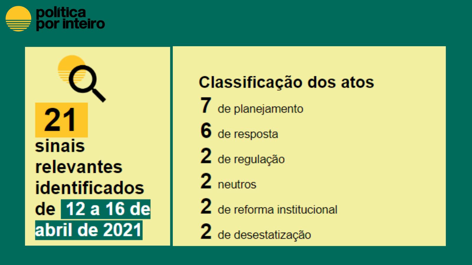 Balanço semanal em números, de 12 a 16 de abril: Classificação -Classificação Planejamento:7 Resposta: 6 Regulação: 2 Neutro: 2 Reforma Institucional: 2 Desestatização:2