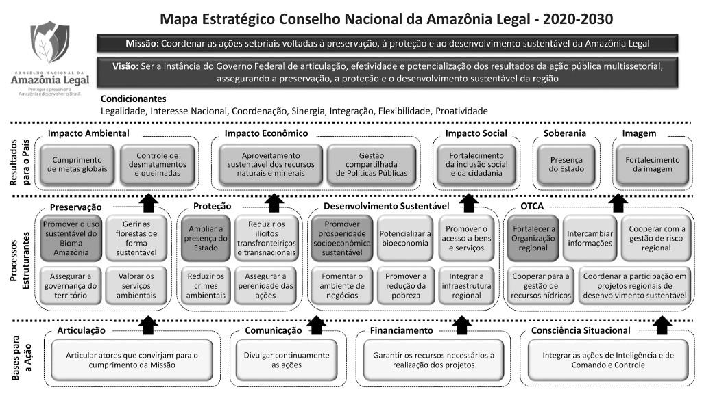 Mapa Estratégico do Conselho Nacional da Amazônia Legal