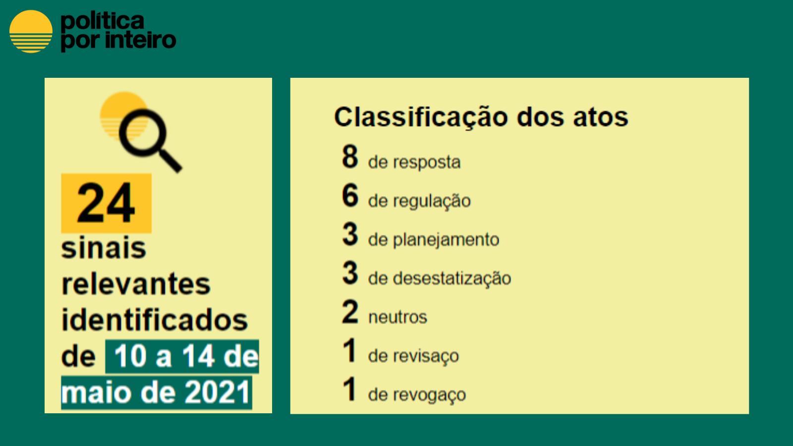 Balanço semanal em números, de 10 a 14 de maio: Resposta: 8 Regulação: 6 Planejamento:3 Desestatização:3 Neutro: 2 Revisaço:1 Revogaço:1
