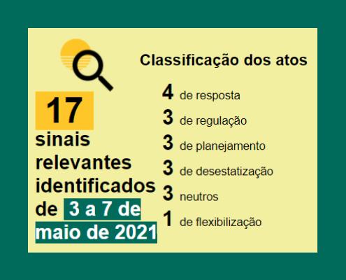 Boletim-semanal-post-08-05-2021Classificação Resposta: 4 Regulação: 3 Planejamento:3 Desestatização:3 Neutro: 3 Flexibilização: 1