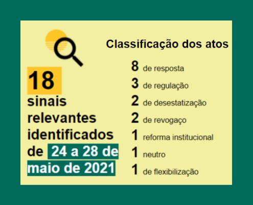 Balanço semanal em números 24 - 27 de maio Classificação Resposta: 8 Regulação: 3 Desestatização: 2 Revogaço: 2 Reforma Institucional: 1 Flexibilização: 1 Neutro: 1 Atos por tema: Desastres (6); Institucional (4); Biodiversidade (3); Energia (2); Meio ambiente (1); Indígena (1); Pesca (1)