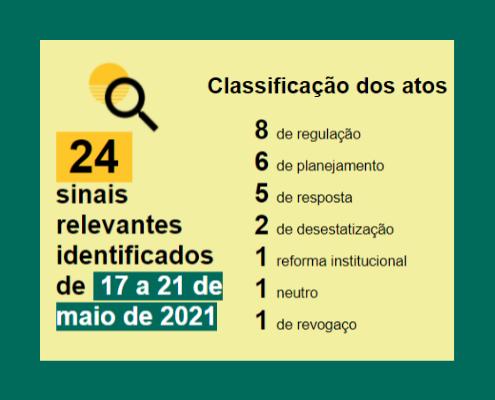 Balanço semanal em números 17 - 21 de maio Classificação Regulação: 8 Planejamento:6 Resposta: 5 Desestatização:2 Reforma Institucional: 1 Revogaço:1 Neutro:1