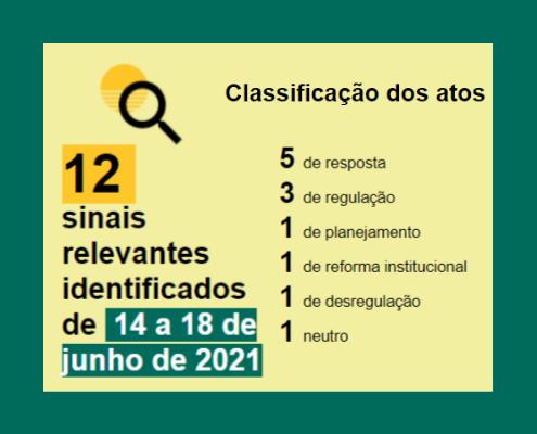 Balanço semanal 14 de junho a 18 de junho Classificação Resposta: 5 Regulação: 3 Planejamento: 1 Reforma Institucional: 1 Desregulação: 1 Neutro: 1