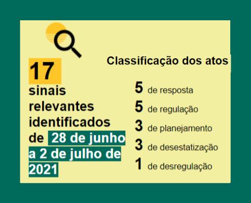 Balanço de classes de 28 de junho a 2 de julho de 2021: Classificação Resposta: 5 Regulação: 5 Planejamento: 3 Desestatização: 3 Desregulação:1